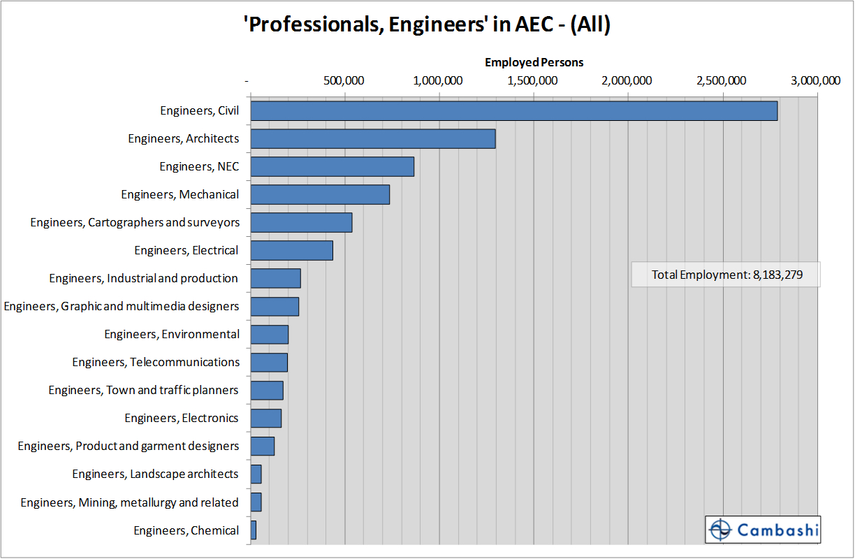 FIGURE4_regional sales goals Chart4_Employment_in_engineering_occupations_in_AEC_industry_sectors