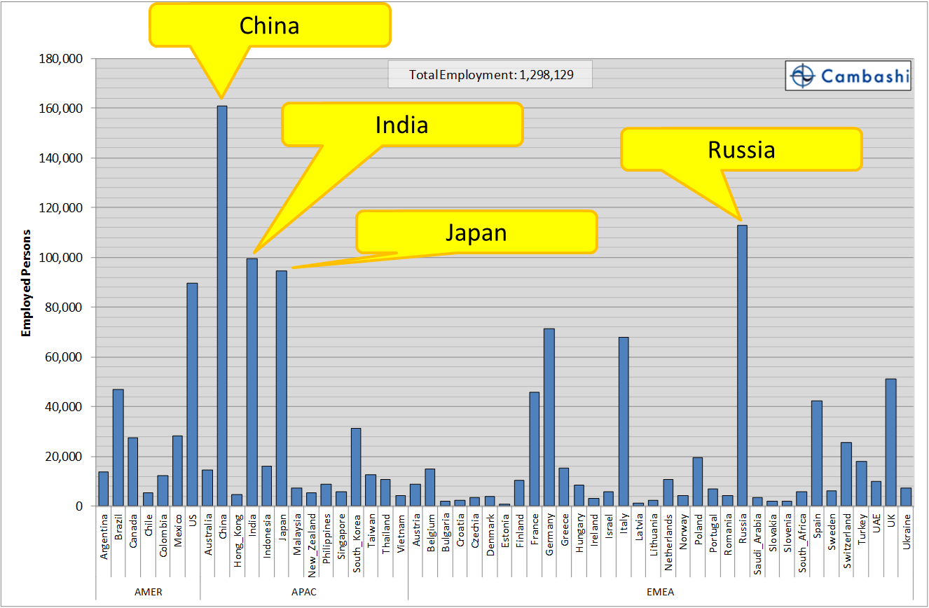 FIGURE5_Distribution_of_Architects_in_AEC_industries_by_Country
