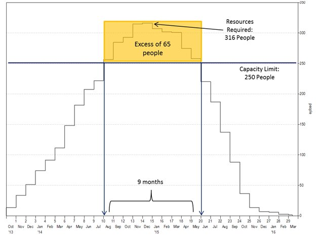 Figure 4: Demand exceeded capacity by 65 people for 9 months.