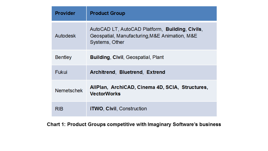 FIGURE1_Table_of_Product_Groups_competative_with_imaginary_Software's business